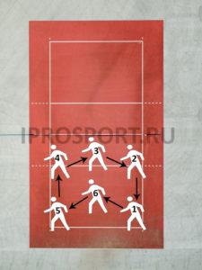 Система переходов в волейболе. Схема перестроения